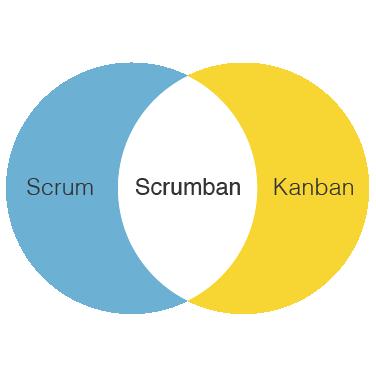 Scrum-Kanban-Scrumban