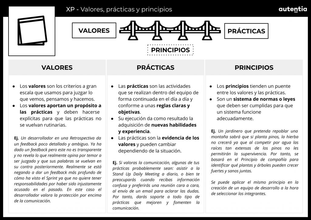 Valores, principios y prácticas Extreme programming