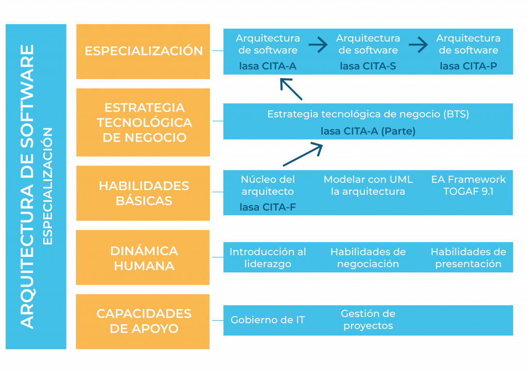 Arquitectura-Software-Especializacion