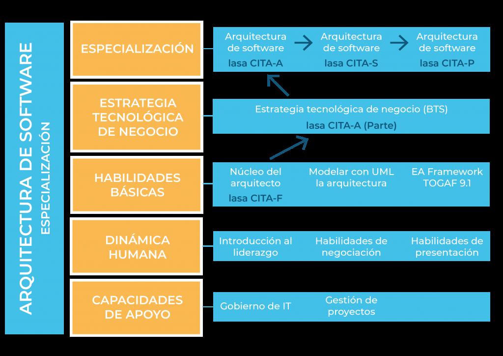 Arquitectura-Software-Especializacion