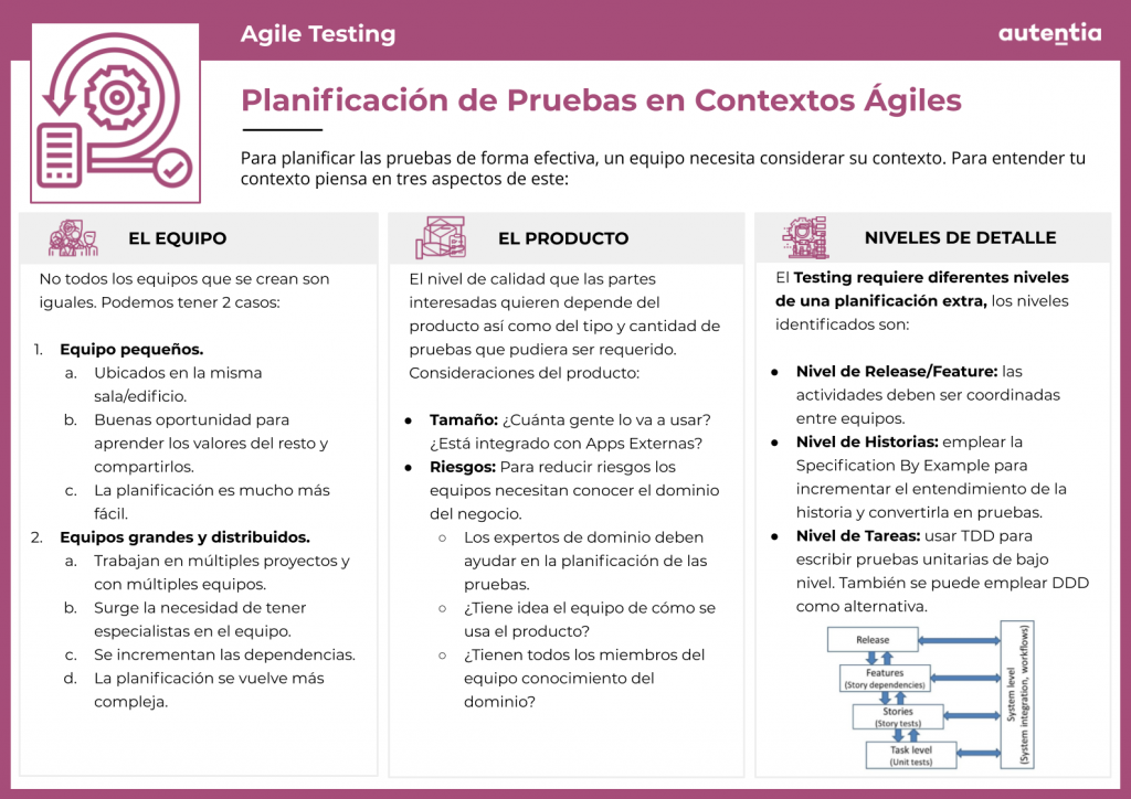 Agile Testing Ficha 3