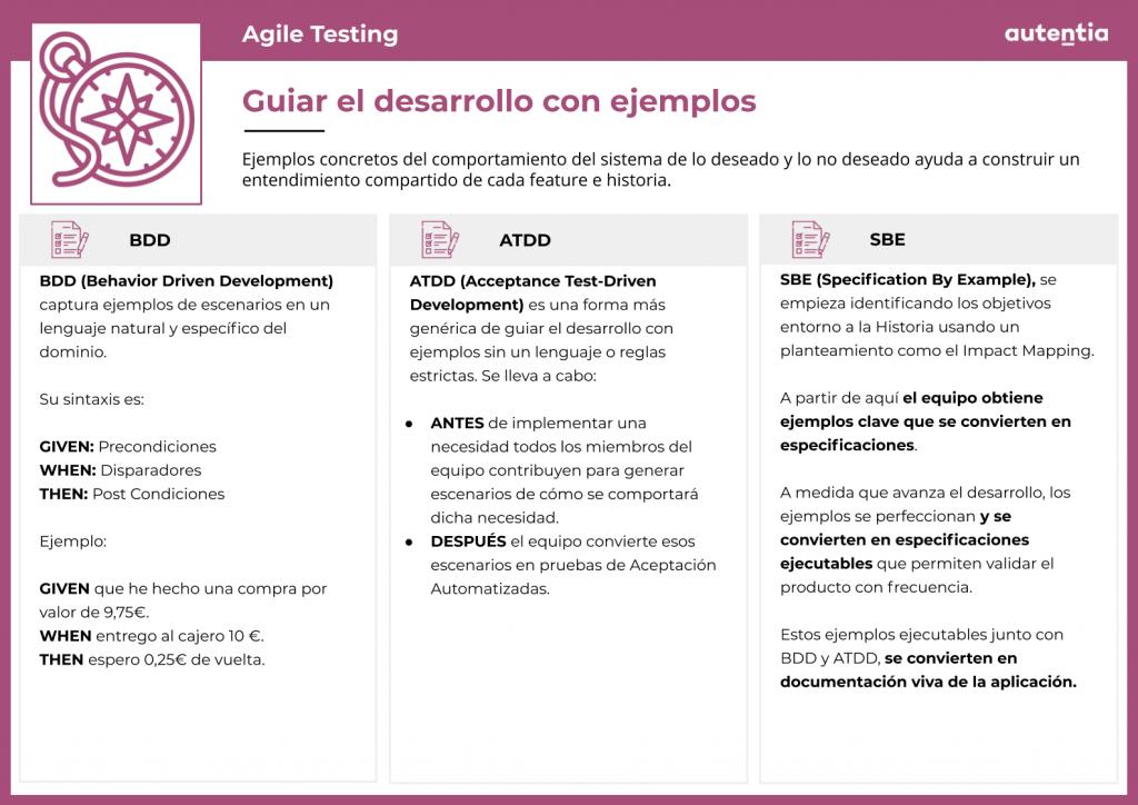 Agile Testing Ficha 4: guiar el desarrollo con ejemplos