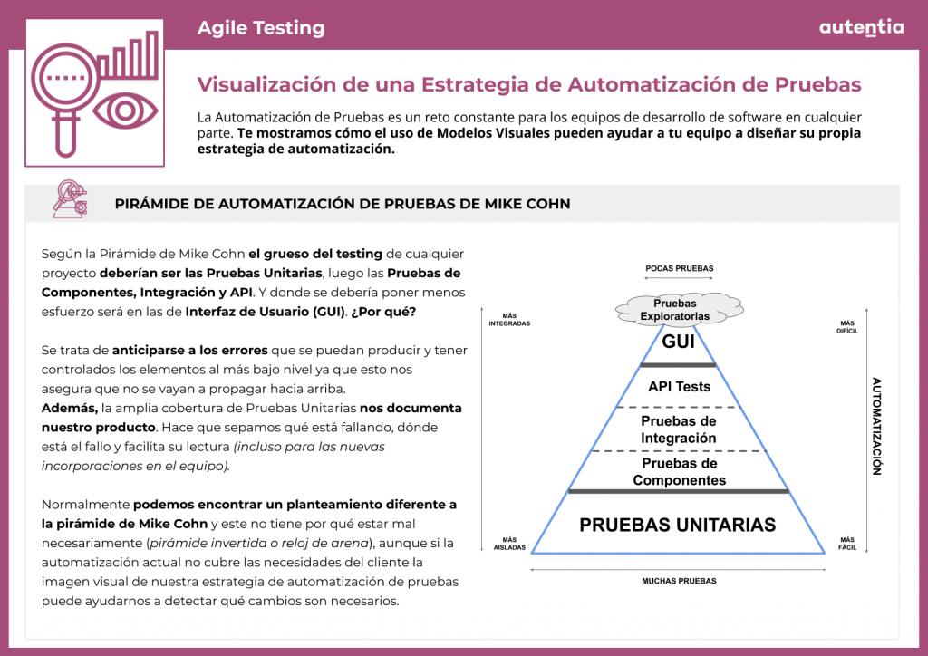 Agile testing: Ficha 8