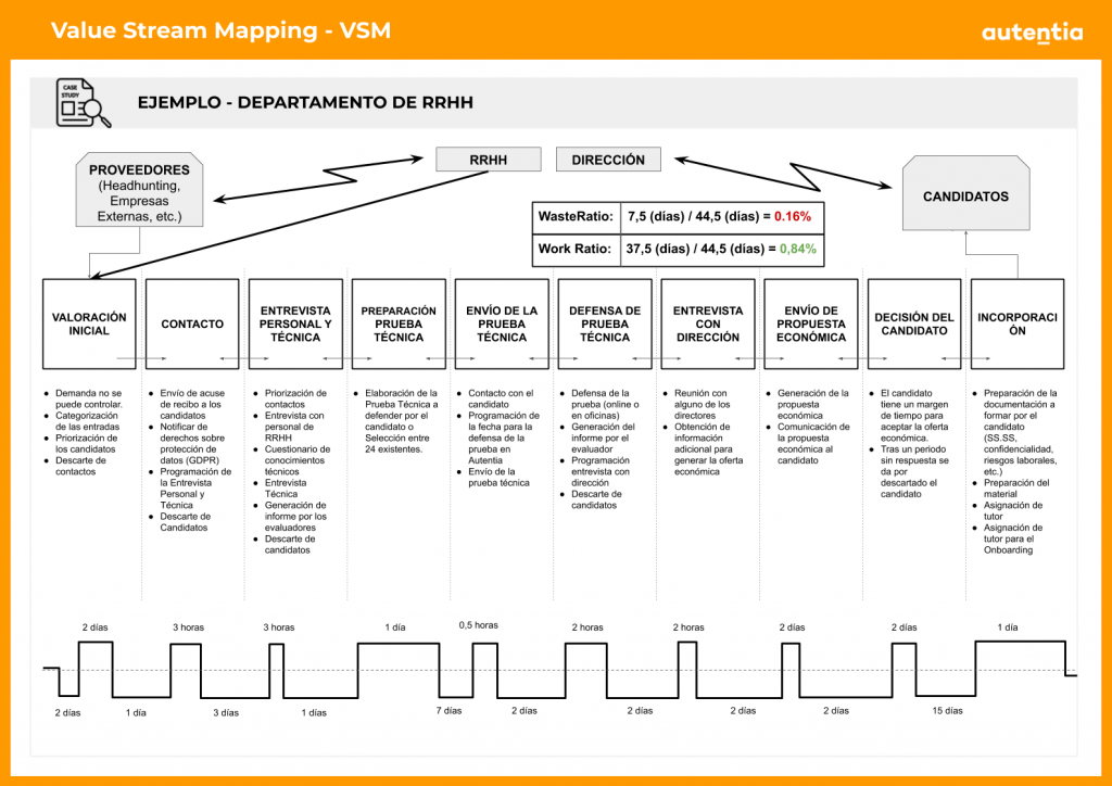 VALUE STREAM MAPPING