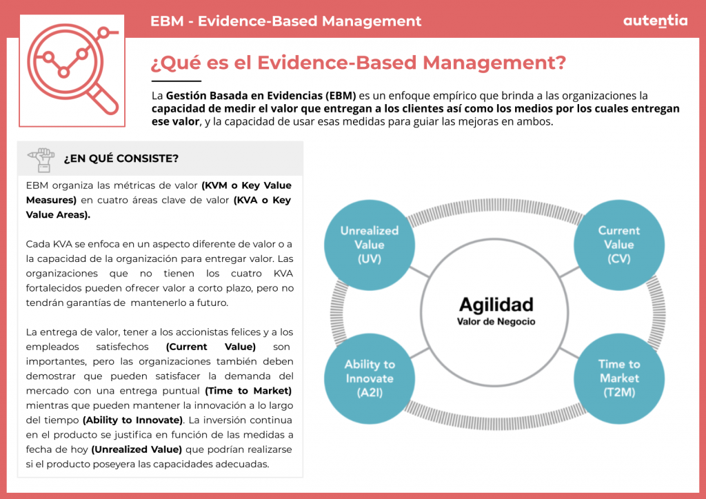 Evidence-Based Management definición