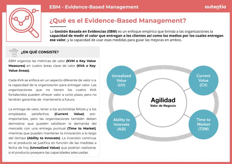 Evidence-Based Management definición