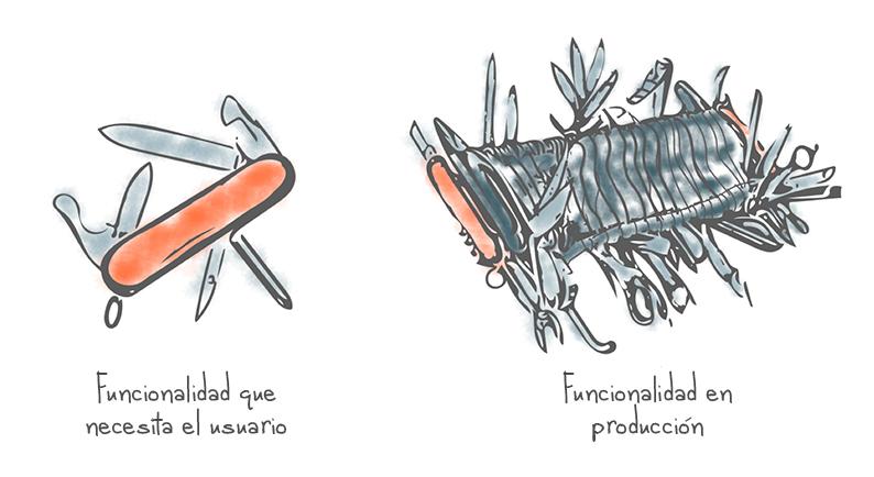 """Dibujo de dos navajas suizas: una muy sencilla y otra muy compleja. Debajo de la sencilla pone """"Funcionalidad que necesita el usuario"""" y debajo de la compleja pone """"Funcionalidad en producción""""."""