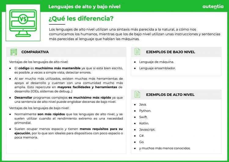 Ficha explicativa de los lenguajes de alto y bajo nivel. ¿Qué les diferencia? Ejemplos